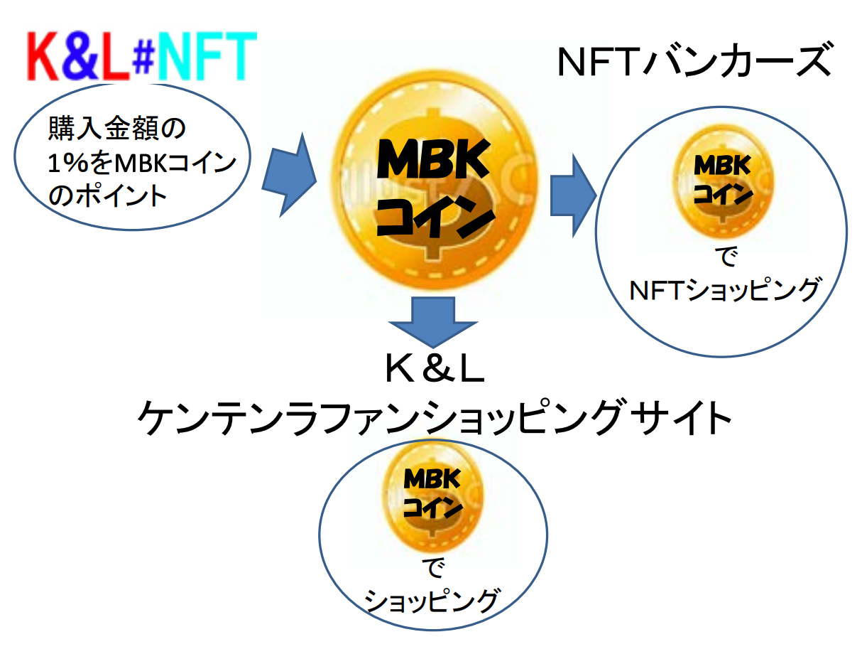 MBKコインを活用したシナジーサービス